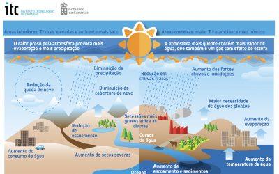 """O ITC abre o período de pré-inscrição do curso de """"Introdução às Alterações Climáticas"""" no quadro do projeto MAC-CLIMA"""