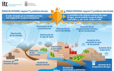 ITC abre el plazo de pre-inscripción al curso de «Introducción Al Cambio Climático» en el marco del proyecto MAC-CLIMA